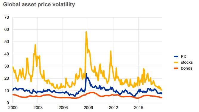 """Las políticas monetarias actuales llevan a los inversores a la búsqueda del """"high-yield"""" 1"""
