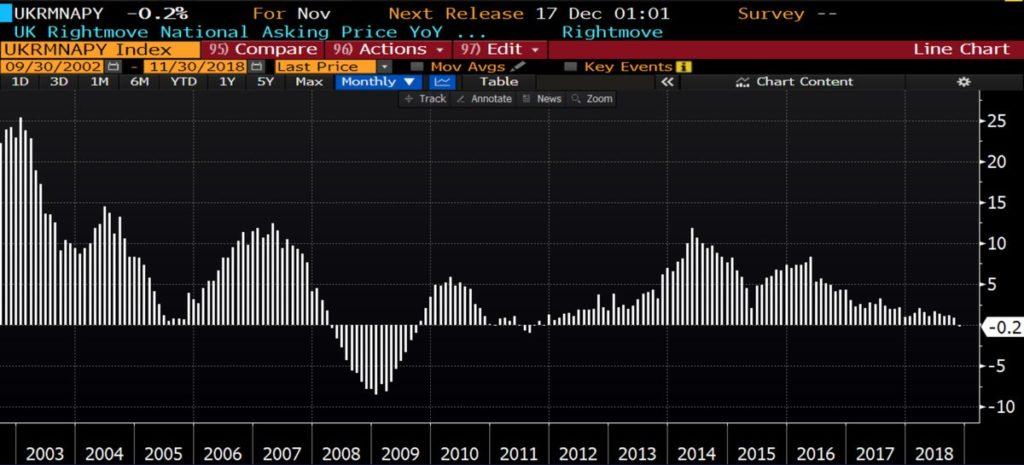Reino Unido sufre la primera caída de los precios de la vivienda en siete años 1