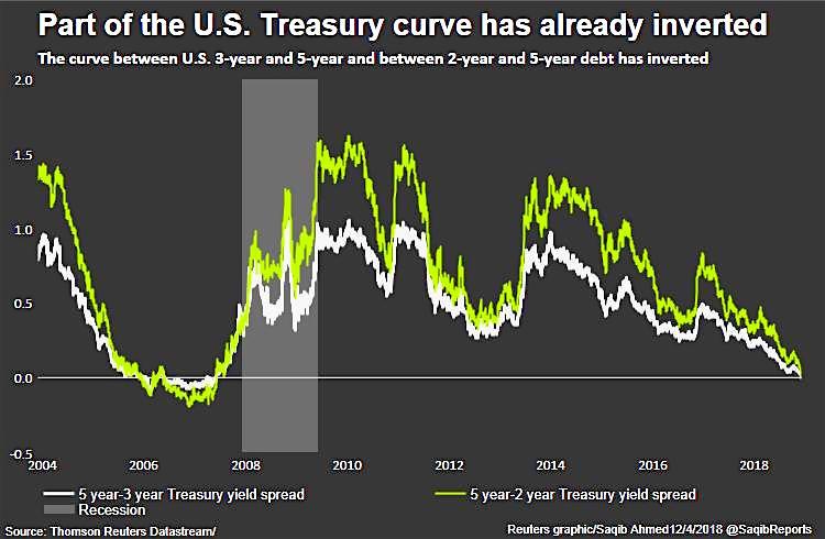 Primer aviso de la curva de rendimientos de Estados Unidos 1