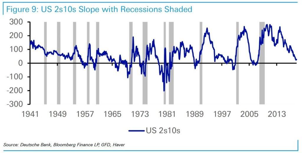 Primer aviso de la curva de rendimientos de Estados Unidos