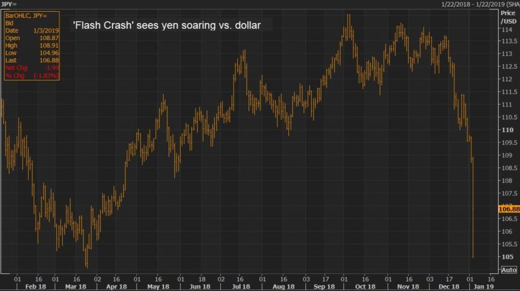 El yen se dispara ante el pánico en las divisas