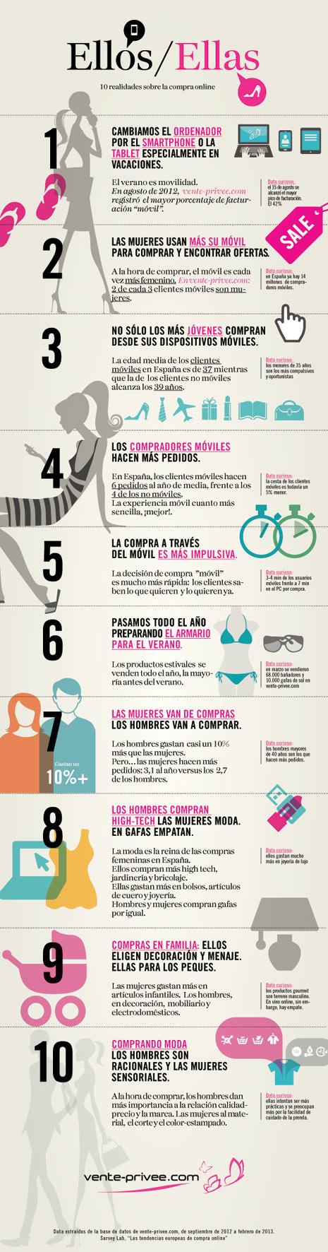 infografía realidad de la compra online entre chicos y chicas