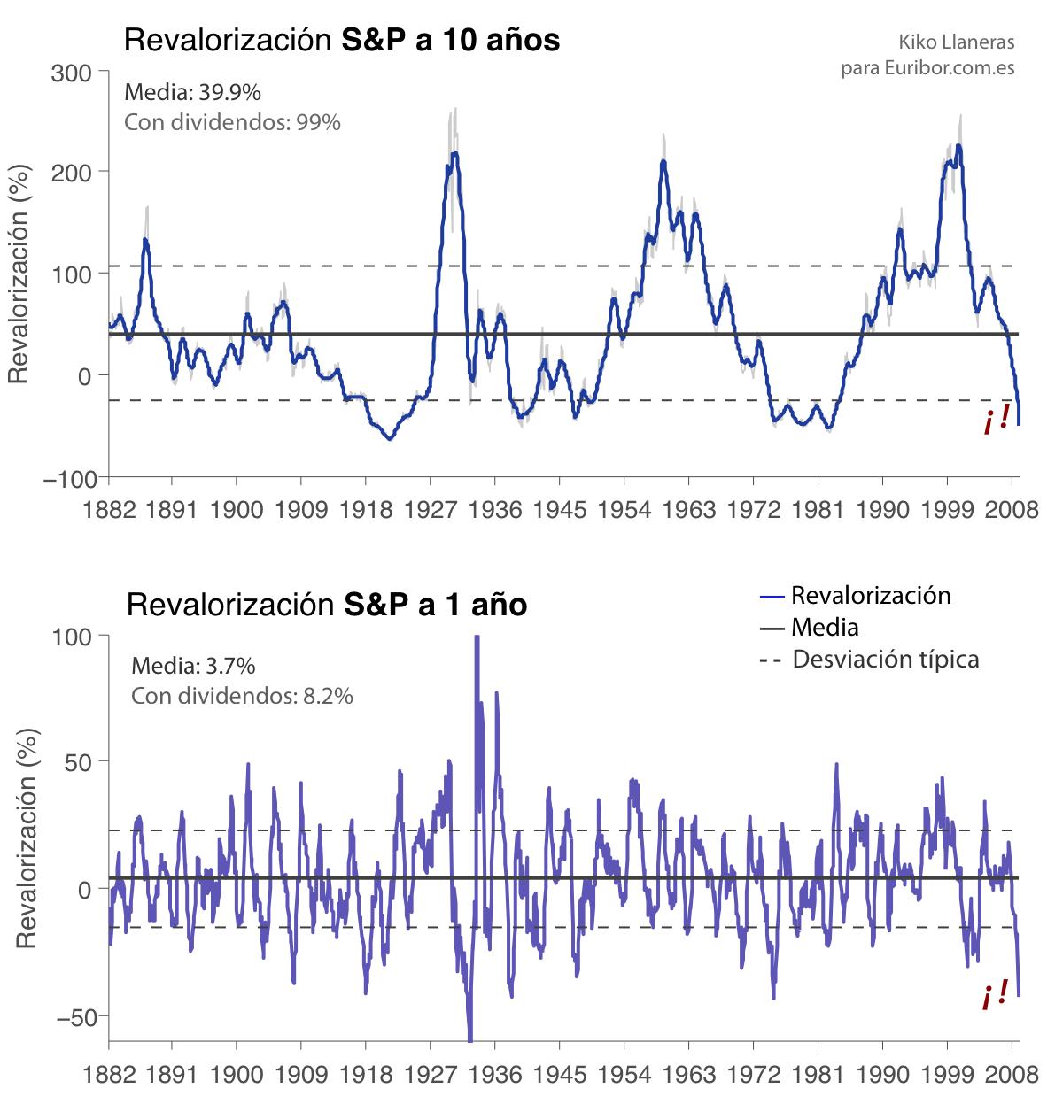 La situación bursátil en perspectiva histórica
