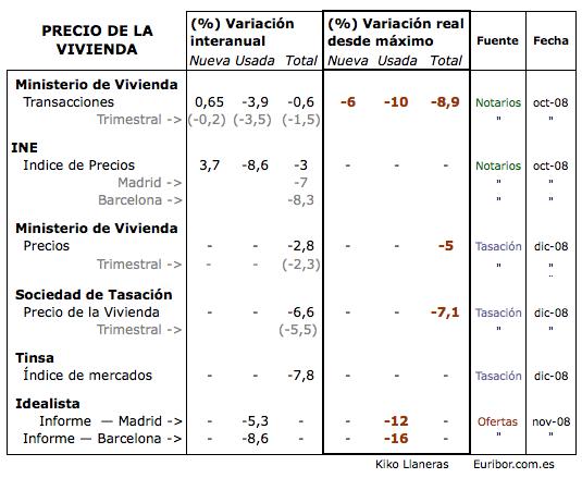 comparativa_vivienda