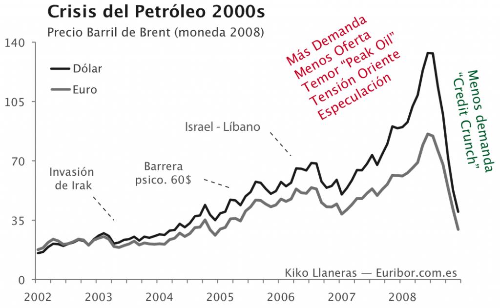 Petróleo año 2008