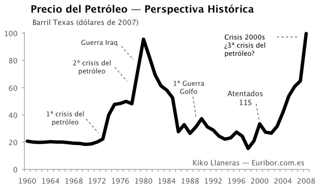 gráfica Petróleo Histórico