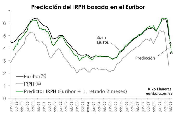 euribor-vs-irph-prediccion_big