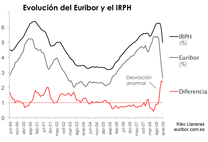 El Euribor bien, gracias, pero ¿qué pasa con el IRPH?