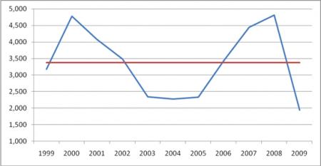 euribor 1999 a 2009