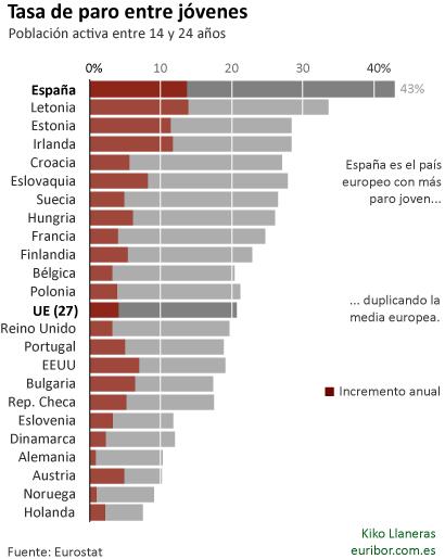 España lidera el paro joven en Europa 1