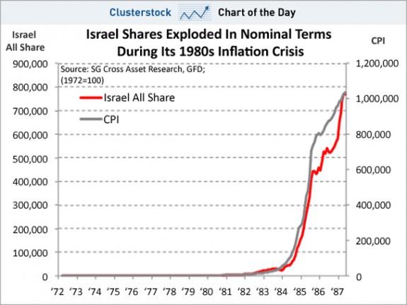 Bolsa e inflación 2