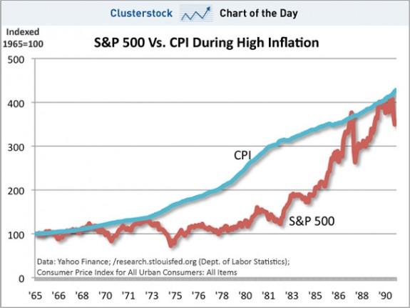 Bolsa e inflación 3