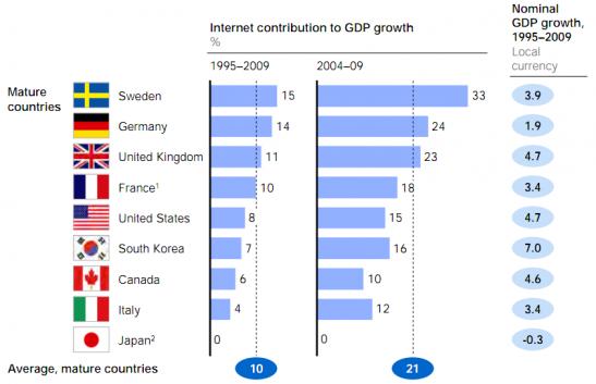 El impacto de Internet en el PIB
