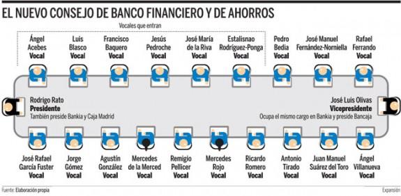 Negocio  de la banca  en España. El gobierno avala a la banca privada por otros 100.000 millones. Consejo-de-bankia-575x282