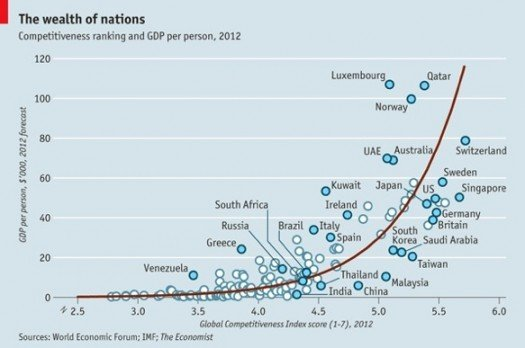 Competitivity and GDP per capita ranking_Wealth of nations 2012_The Economist