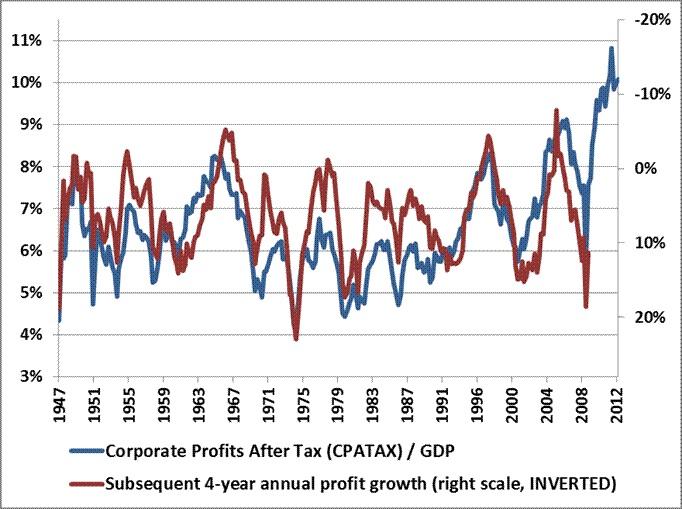 ¿Son sostenibles los beneficios actuales de las empresas USA?