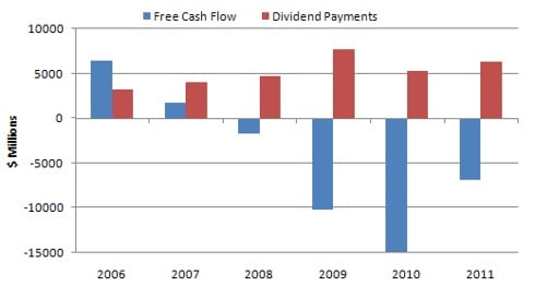 Petrobras free cash flow & dividends 2006-2011