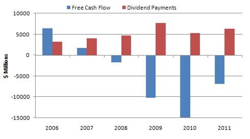 Petrobras free cash flow & dividends 2006-2011