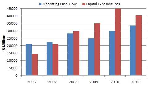 Petrobras operating cash flow vs Capex 2006-2011