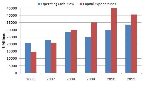 Petrobras operating cash flow vs Capex 2006-2011