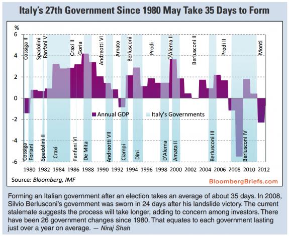 Gobiernos italia