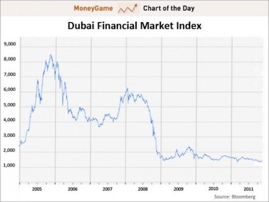 day-dubai-financial-market-general-index-nov-22-2011