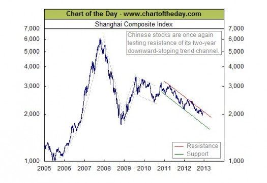 Comprehensive information about the Shanghai Composite index. More information is available in the different sections of the Shanghai Composite page, such as: historical data, charts, technical.