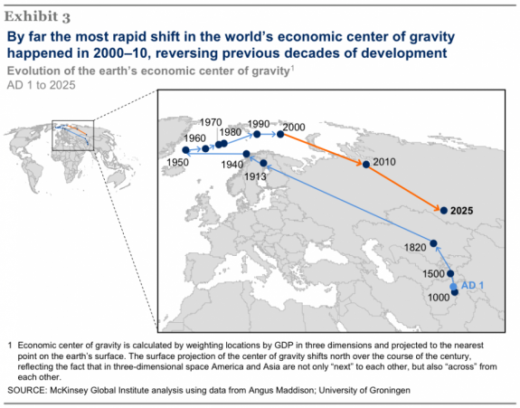 economic-center-of-gravity-since-1-ad-note-how-it-moved-from-the-east-then-to-the-west-and-is-now-heading-back-east-again