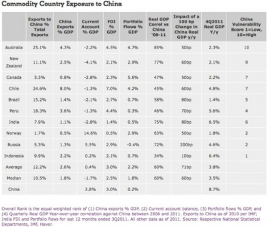 Commodity country exposure to China-mini