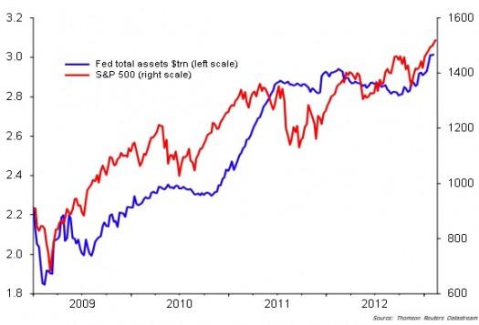 FED assets vs SP500 chart mid-apr-13
