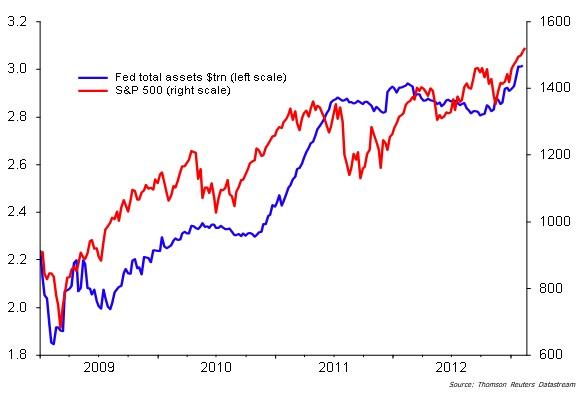 La FED, el BCE, el Euro y el Dólar
