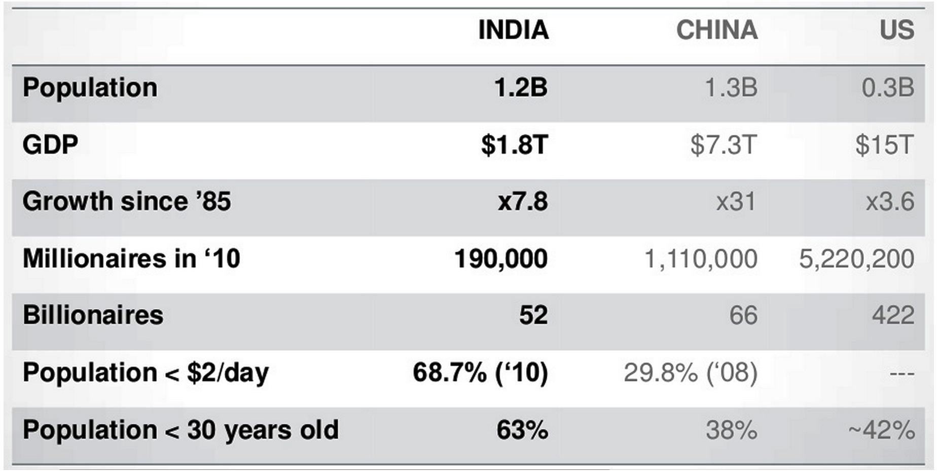 India y las comparaciones