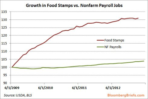 Growth-Foodstamps-2009-2013