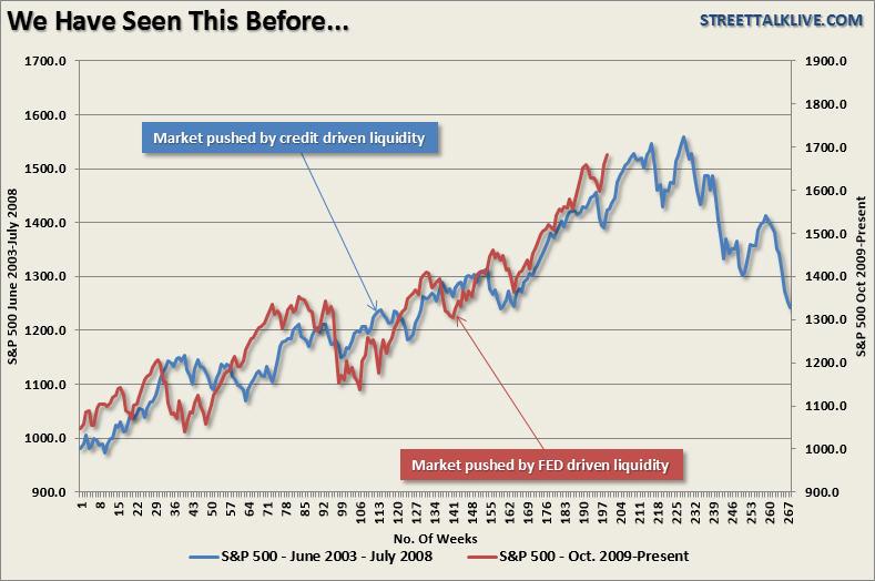 La semana en los mercados