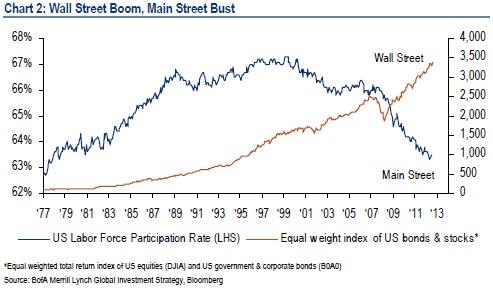 BAML - Wall Street Boom, Main Street Bust 1st AUG 2013