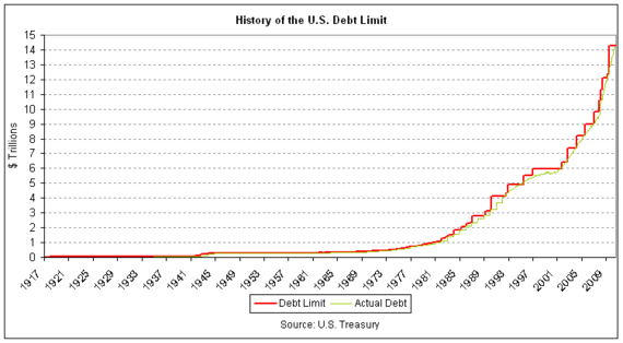 Debt Ceiling History-thumb-570x314-49343