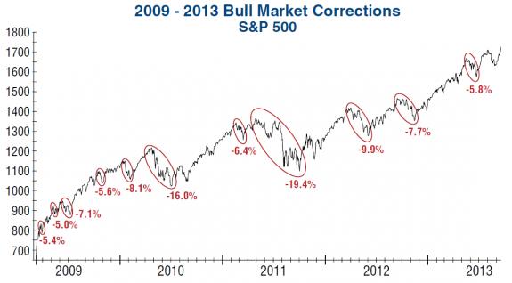bull-market-corrections