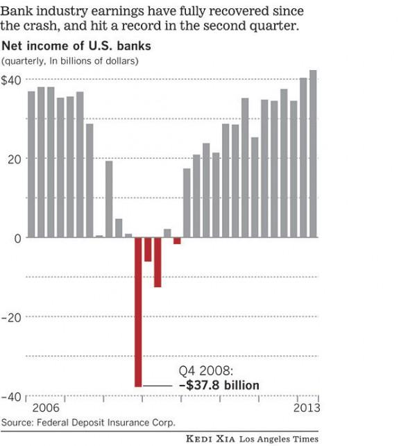 Beneficios de los bancos en EEUU