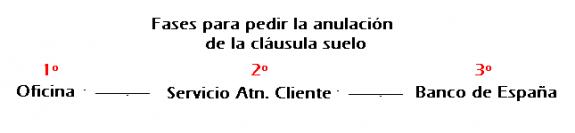 Fases clausulas for Donde reclamar clausula suelo