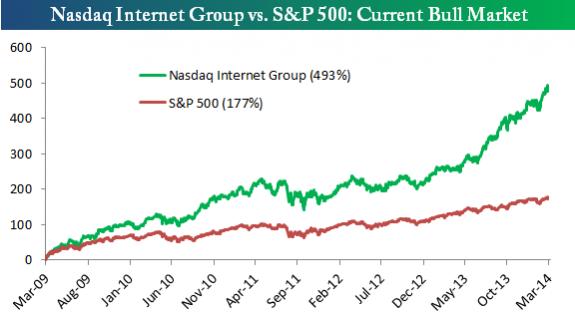 internet vs spx