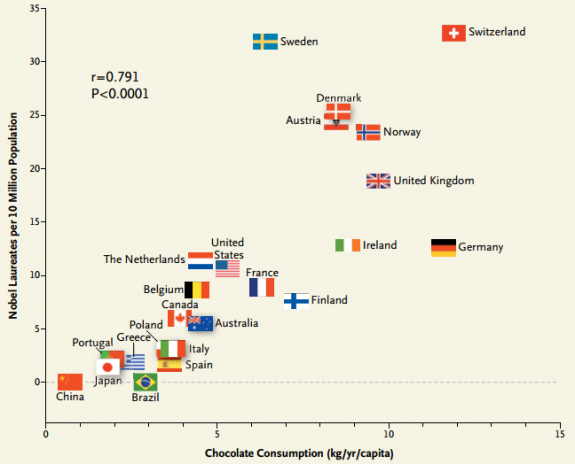dibujo201308127-chocolate-consumption-per-capita-and-nobel-laureates-per-10-million-population