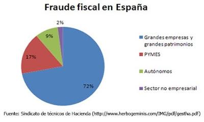 fraude-fiscal-gestha