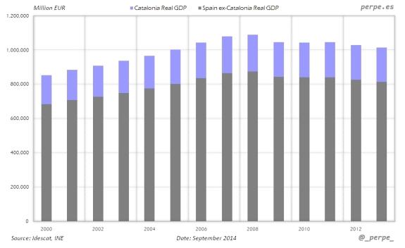 Catalonia-Spain-GDP-Sep-2014
