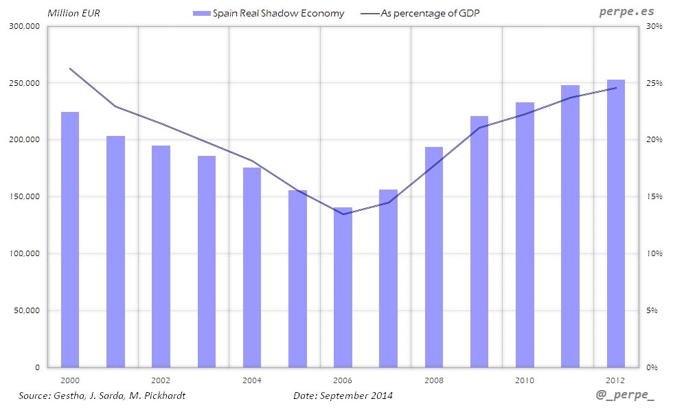 Spain-Shadow-Economy-Sep-2014