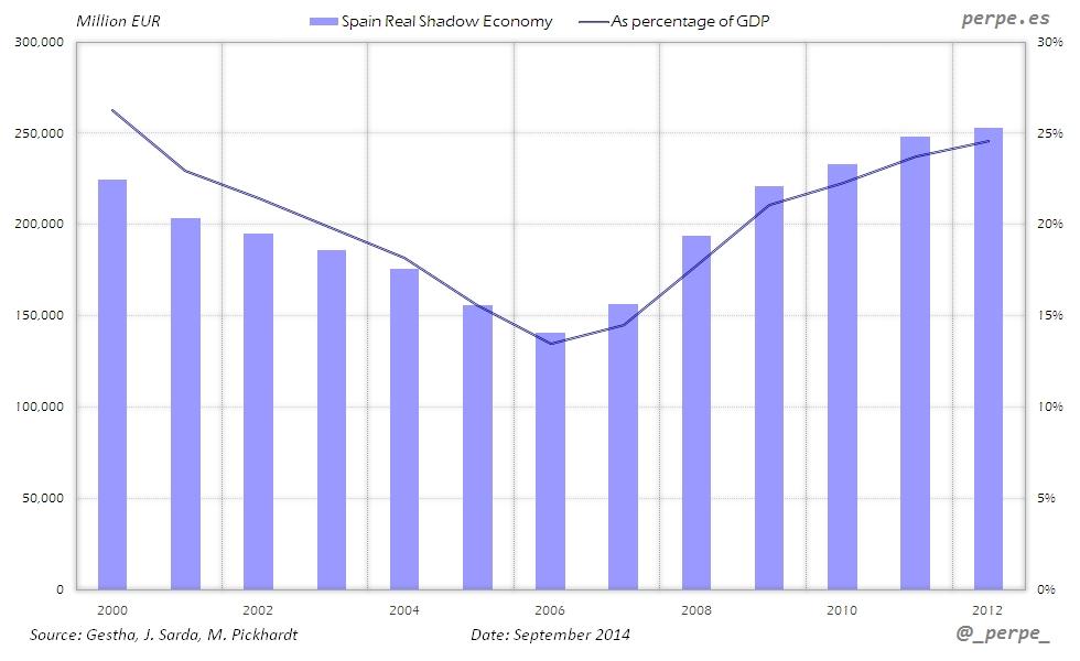Spain-Shadow-Economy-Sep-2014