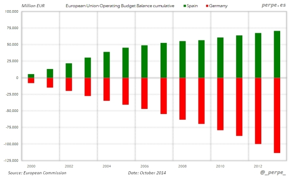 European-Union-Budget-Balance-Oct-2014
