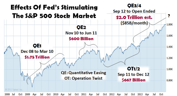 Effects-Of-Fed's-Stimulating-theh-SP-500