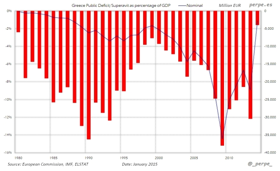 Greece-Public-Deficit-Jan-2015