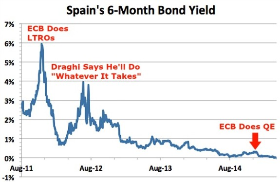 Spain-6-Month-Bonds