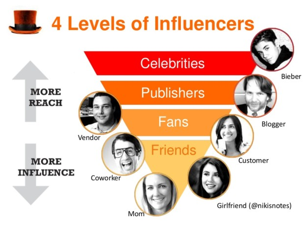Influencer-grafico